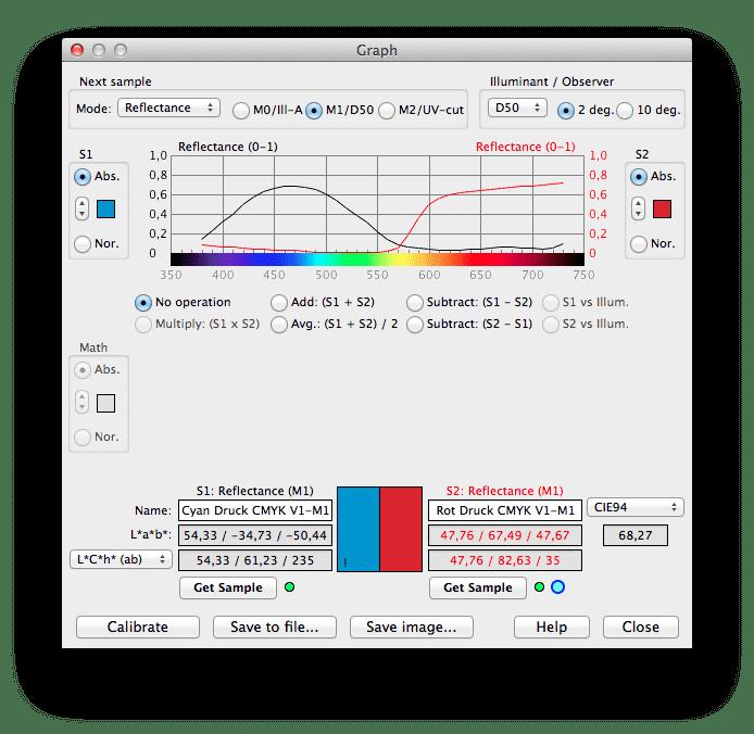 Anaglyphen-Druck: Gewählte Farben für Test