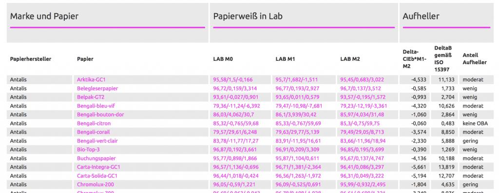 Papierweiss-Tabelle auf proof.de für Papierweiss Werte aller wichtigen Papierhersteller und Online-Druckereien