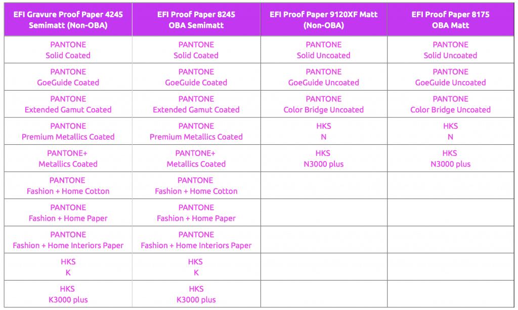 PANTONE und HKS Farbabweichungen im Proof. Alle PANTONE Farbsysteme und HKS und HKS 3000+ für ISOCoatedV2 ohne optische Aufheller und PSOCoatedV3 mit optischen Aufhellern