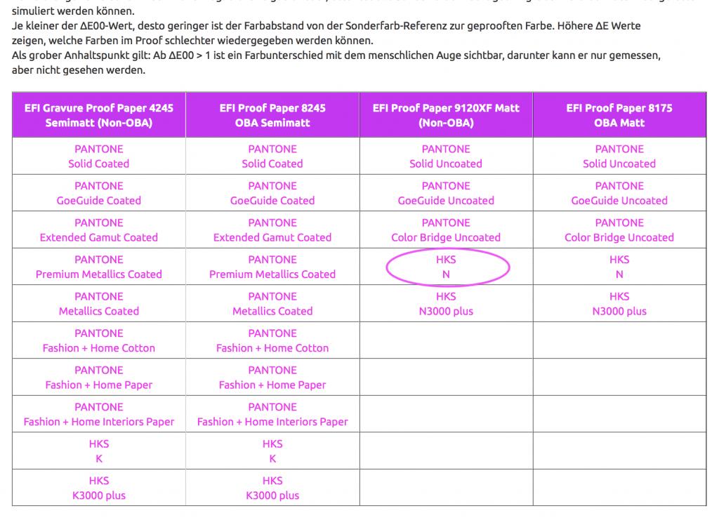 Hier finden Sie die Farbabweichungen aller HKS und PANTONE Sonderfarben in Bezug auf das verwendete Proofmedium