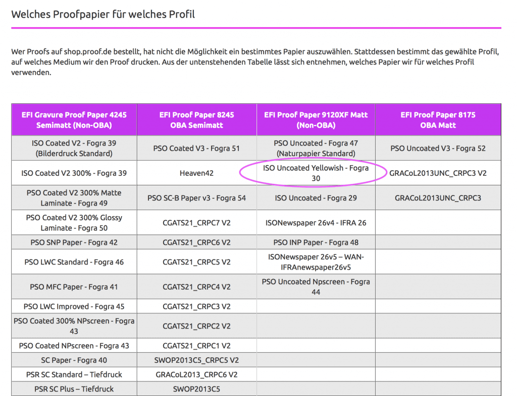 In der Kopfzeile der Tabelle mit den Proofstandards stehen die jeweiligen Proofpapiere von Proof.de. In diesem Falle für ISOUncoatedYellowish: EFI 9120 XF