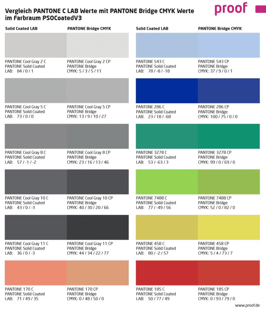 Vergleich PANTONE C Solid Coated LAB Werte mit PANTONE Bridge CMYK Werte im Farbraum PSOCoatedV3