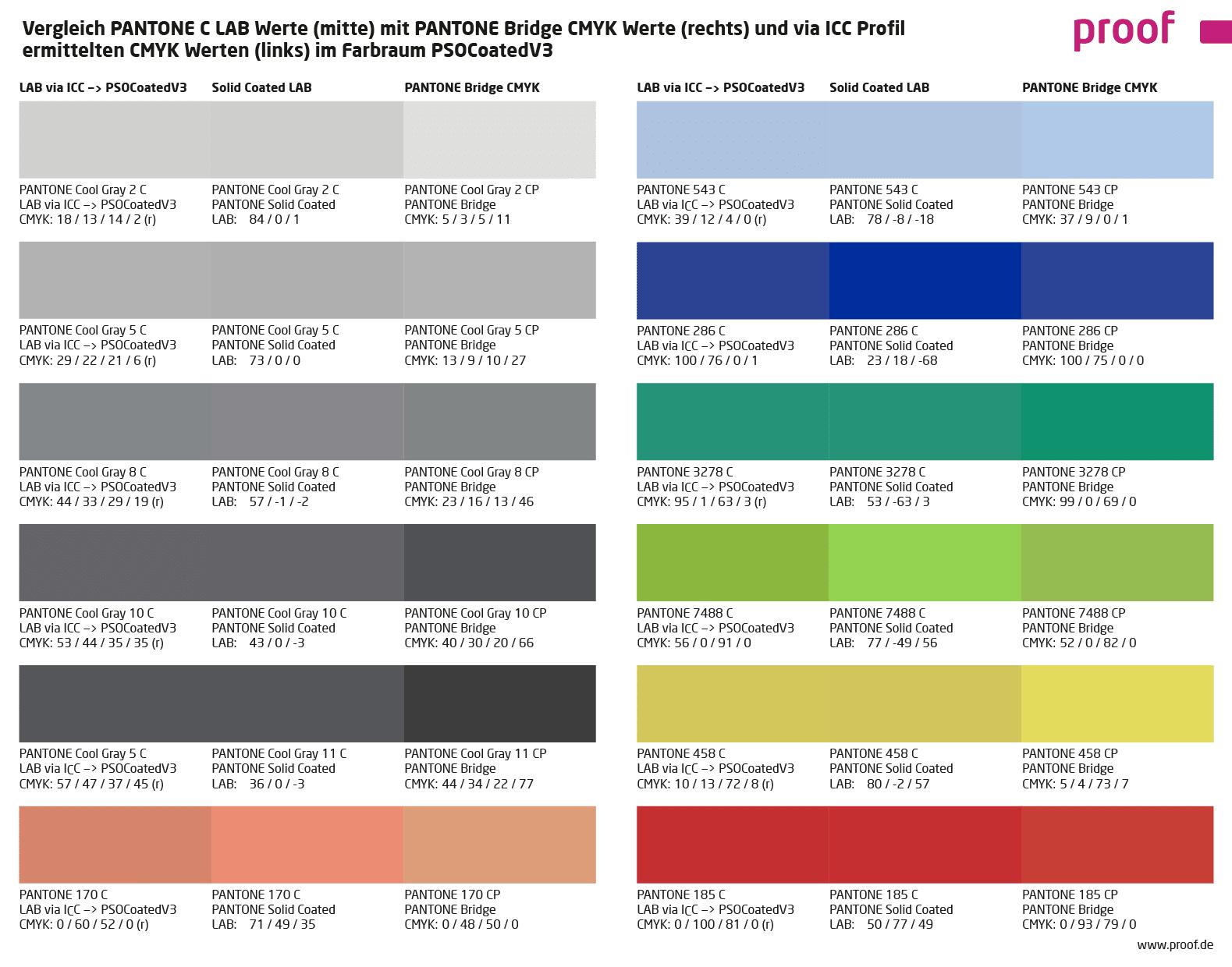 Pantone Farben Optimal In Cmyk Umsetzen Proof De