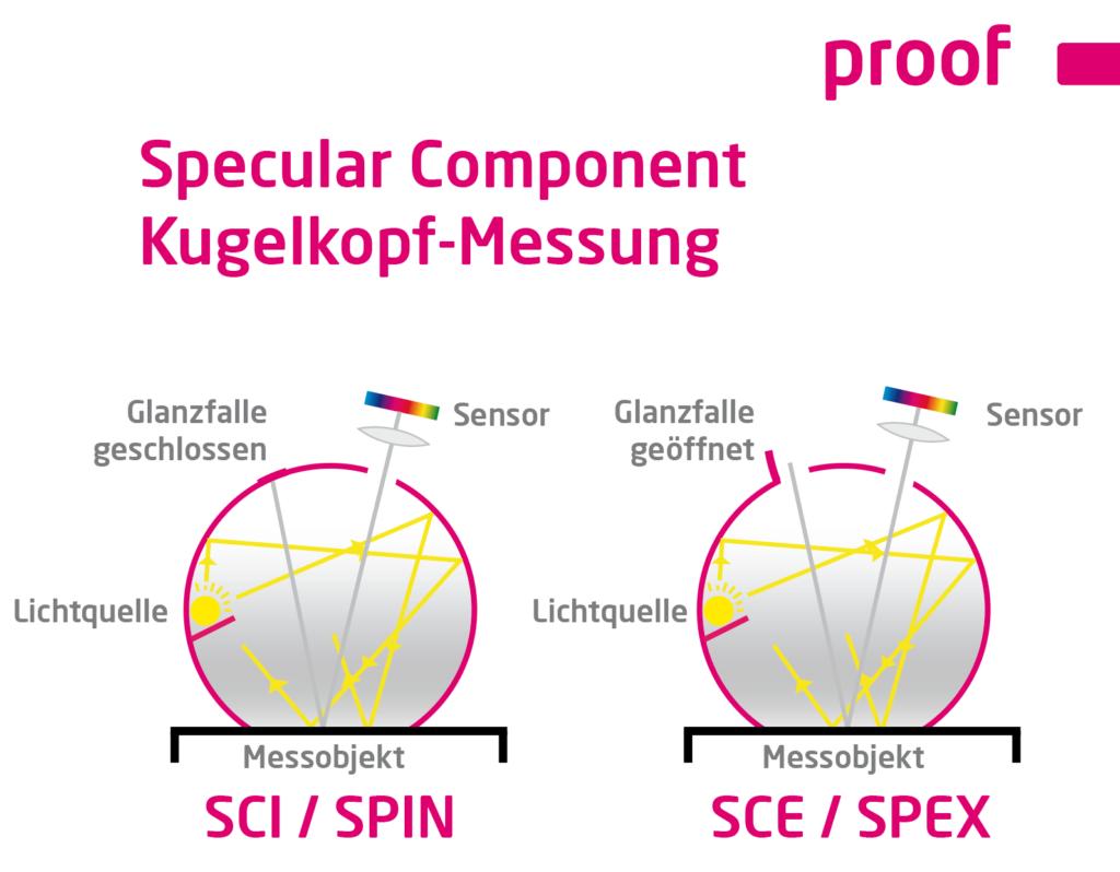 Specular Component Kugelkopf Messung SCI / SPIN und SCE / SPEX erklärt
