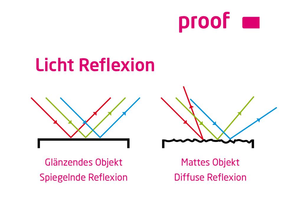 Spiegelnde und diffuse Licht Reflexion von matten und glänzenden Objekten